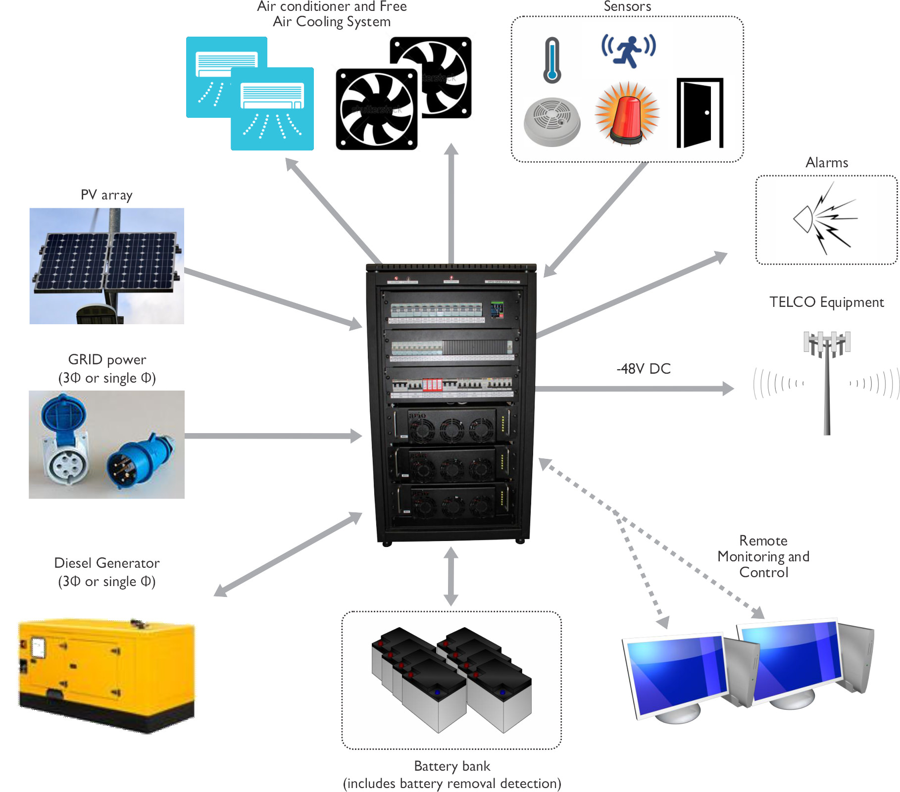 Arios Innovative Meta Power Product Range Rectifiers Inverters Generator Transfer Switch Wiring Diagram Further Remote Including Batteries Pv Regulators Diesel Grid Auto Distribution Board With Ac And Dc Circuit